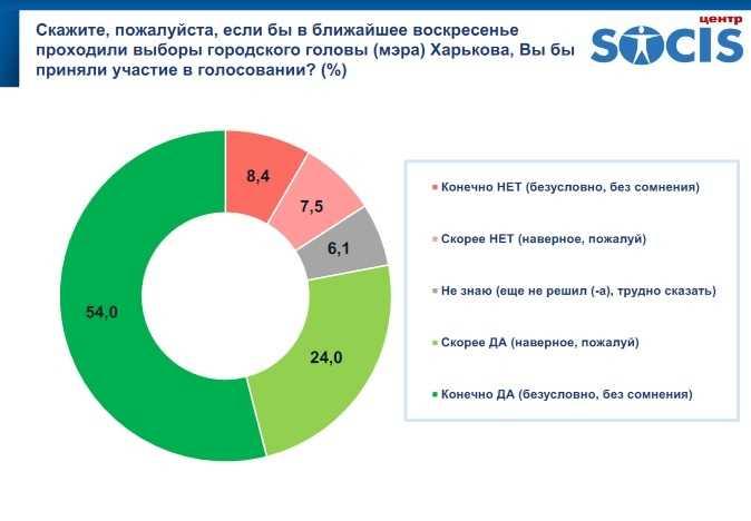 Харьковские рейтинги на май