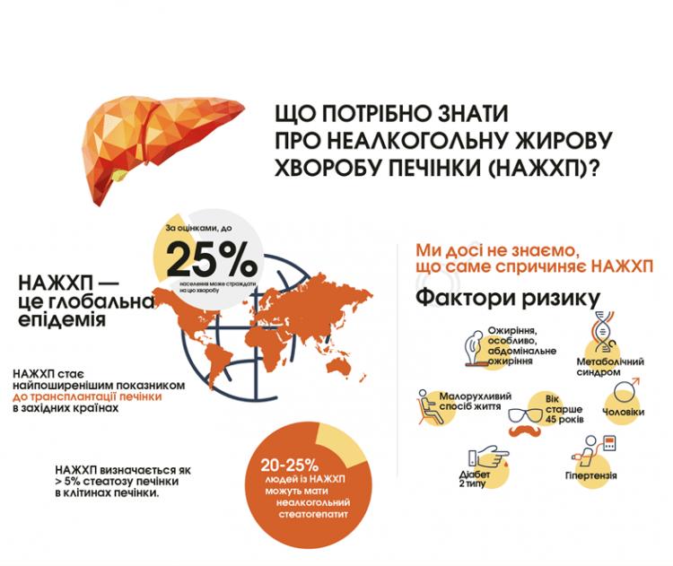 25% населення Землі страждає від неалкогольної жирової хвороби печінки. Як застерегтись?